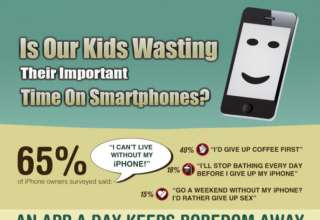 Kids Wasting time on Smartphones