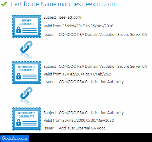 digicert check ssl
