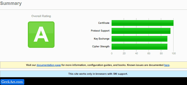 qualys website and ssl tools